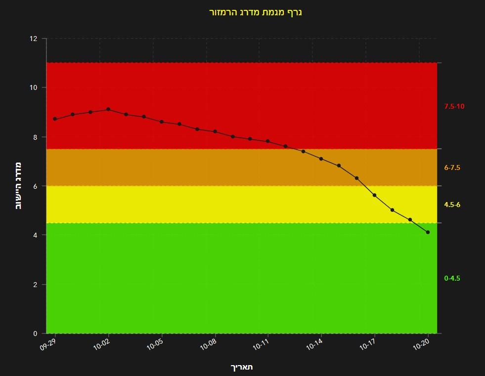 גרף הרמזור בלוד המראה את המעבר מאדום לירוק תוך 18 ימים