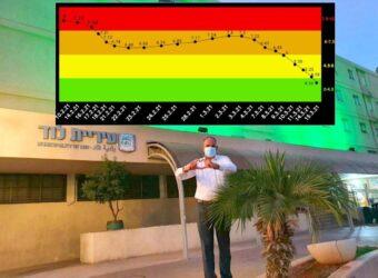 לוד ירוקה. ראש העיר על רקע בנין העירייה שהואר בירוק והגרף המציג את הירידה מאדום לירוק